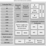 ESP32_Function_Block_Diagram